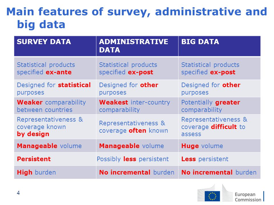 Main features of survey, administrative and big data SURVEY DATAADMINISTRATIVE DATA BIG DATA Statistical products specified ex-ante Statistical produc