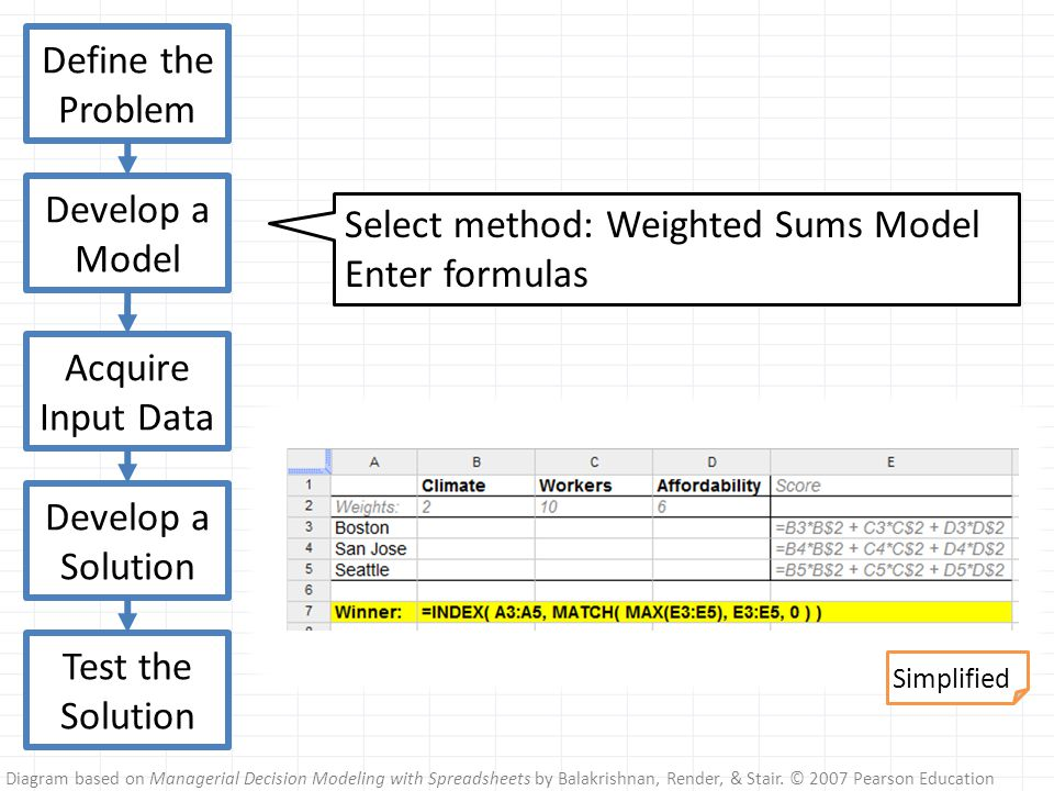 Diagram based on Managerial Decision Modeling with Spreadsheets by Balakrishnan, Render, & Stair. © 2007 Pearson Education Define the Problem Develop