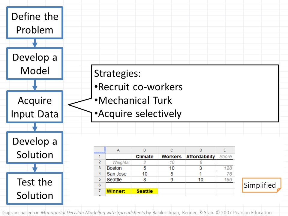 Diagram based on Managerial Decision Modeling with Spreadsheets by Balakrishnan, Render, & Stair.