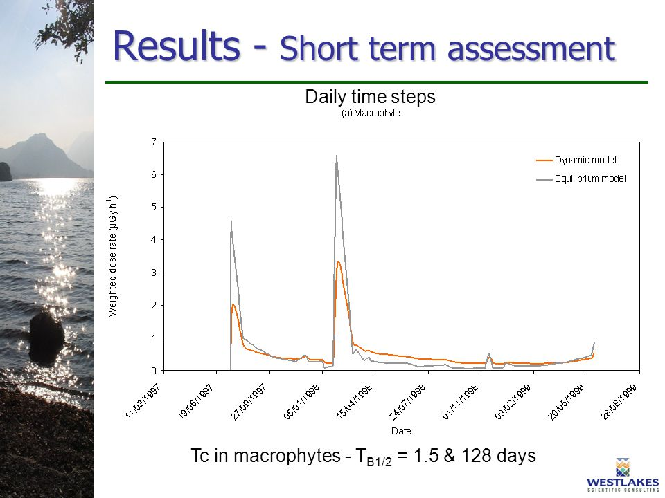 Results - Short term assessment Tc in macrophytes - T B1/2 = 1.5 & 128 days Daily time steps
