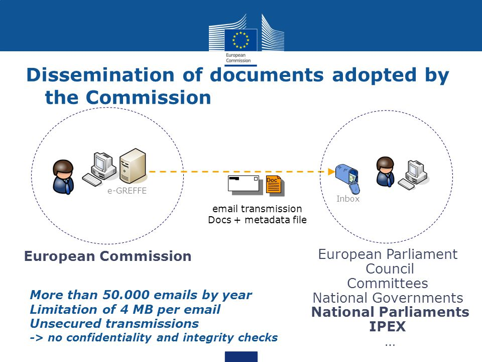 Dissemination of documents adopted by the Commission e-GREFFE Doc European Commission European Parliament Council Committees National Governments National Parliaments IPEX … email transmission Docs + metadata file Inbox More than 50.000 emails by year Limitation of 4 MB per email Unsecured transmissions -> no confidentiality and integrity checks