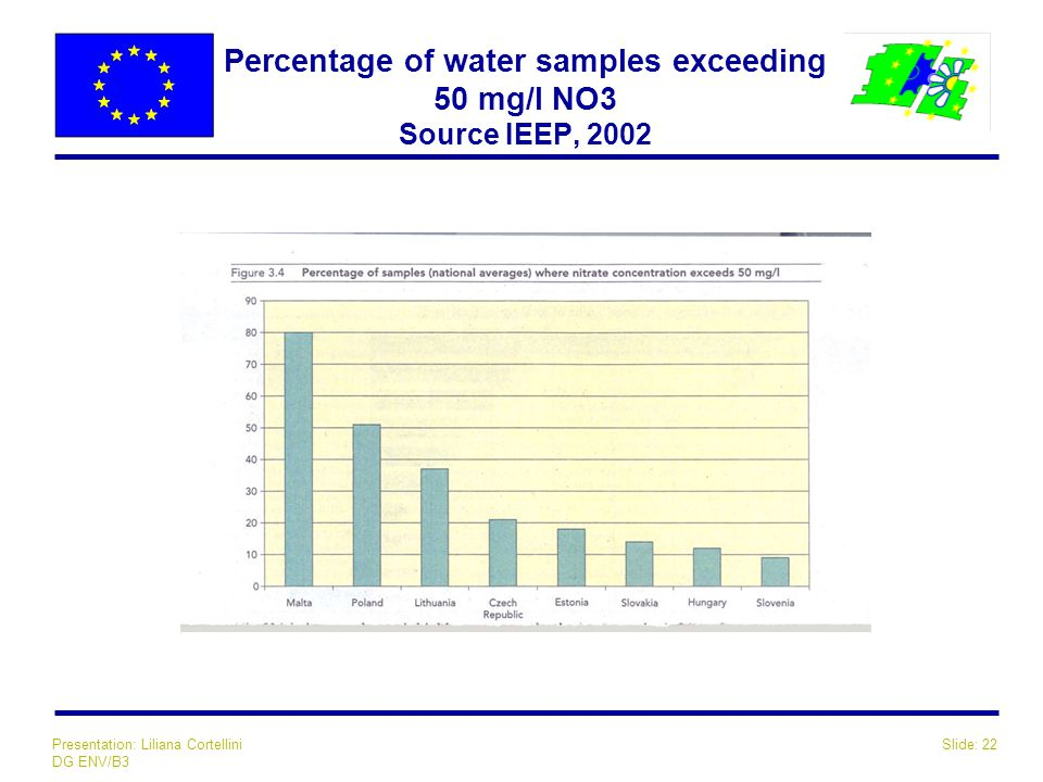 Slide: 22Presentation: Liliana Cortellini DG ENV/B3 Percentage of water samples exceeding 50 mg/l NO3 Source IEEP, 2002