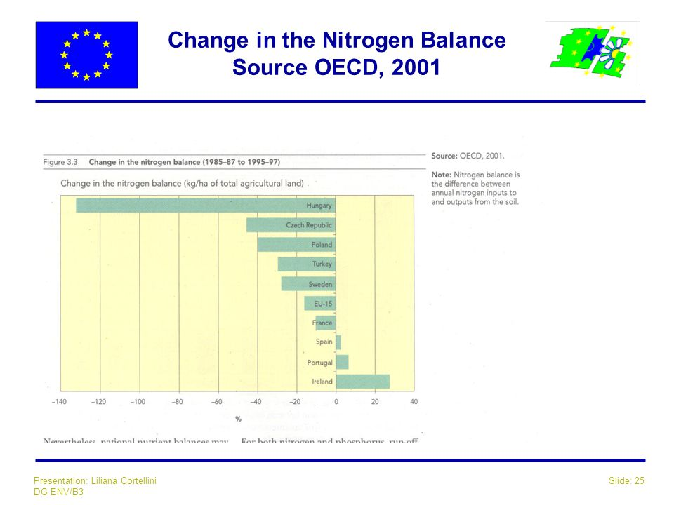 Slide: 25Presentation: Liliana Cortellini DG ENV/B3 Change in the Nitrogen Balance Source OECD, 2001