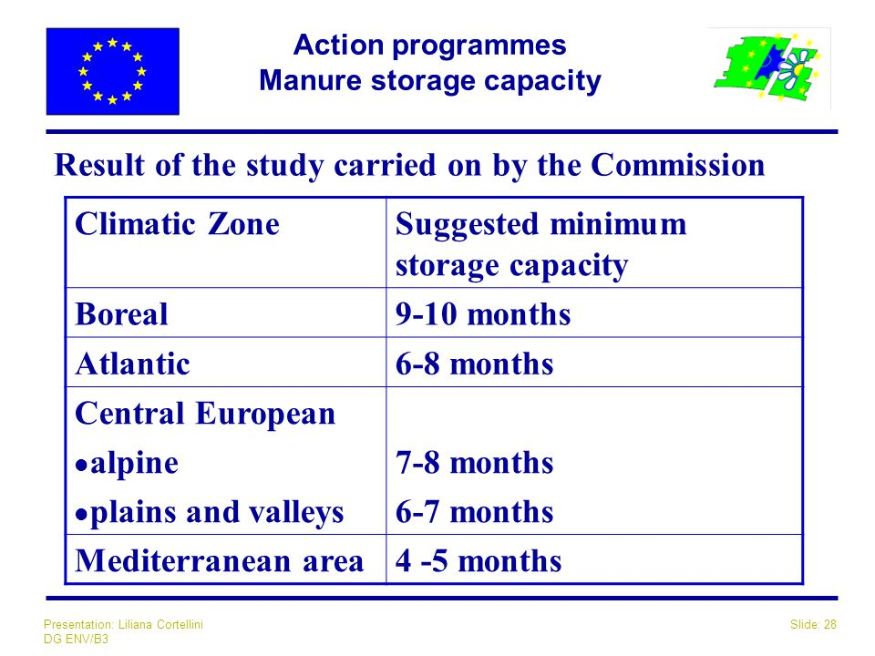 Slide: 28Presentation: Liliana Cortellini DG ENV/B3 Action programmes Manure storage capacity Result of the study carried on by the Commission Climatic ZoneSuggested minimum storage capacity Boreal9-10 months Atlantic6-8 months Central European l alpine l plains and valleys 7-8 months 6-7 months Mediterranean area4 -5 months