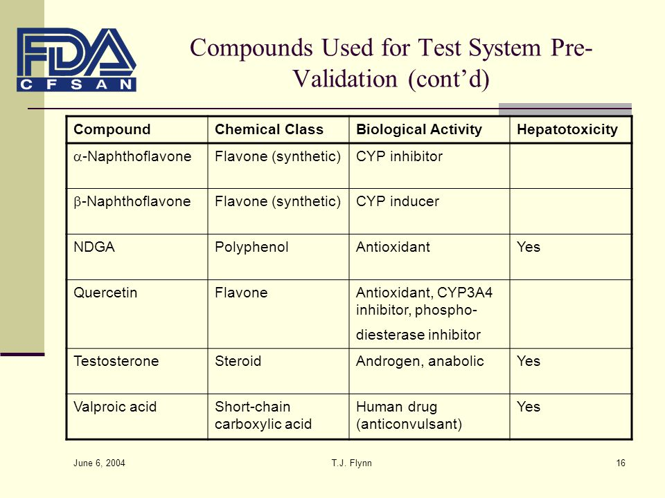 June 6, 2004 T.J. Flynn16 Compounds Used for Test System Pre- Validation (cont'd) CompoundChemical ClassBiological ActivityHepatotoxicity  -Naphthofl