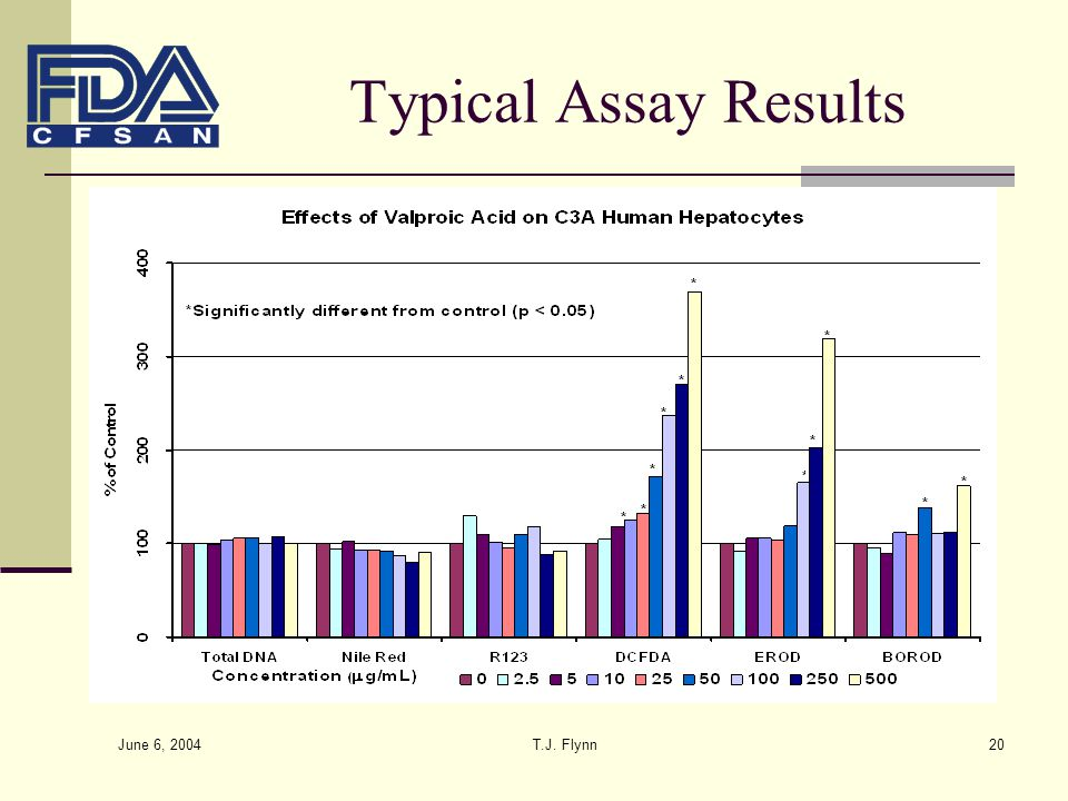 June 6, 2004 T.J. Flynn20 Typical Assay Results