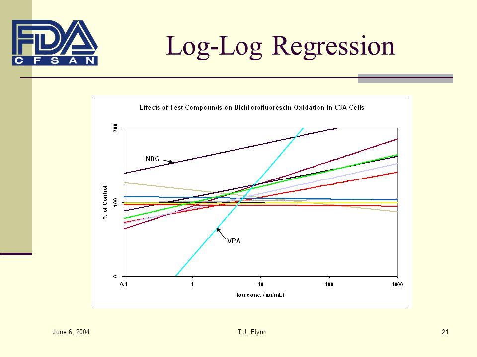June 6, 2004 T.J. Flynn21 Log-Log Regression