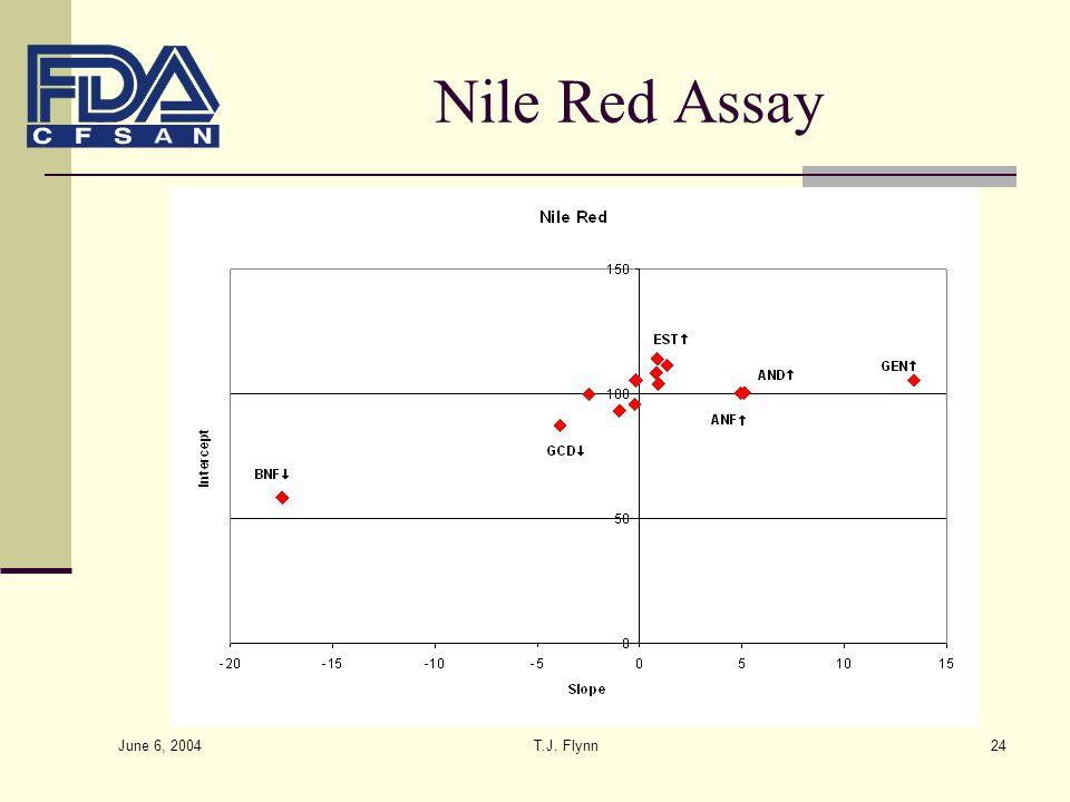June 6, 2004 T.J. Flynn24 Nile Red Assay