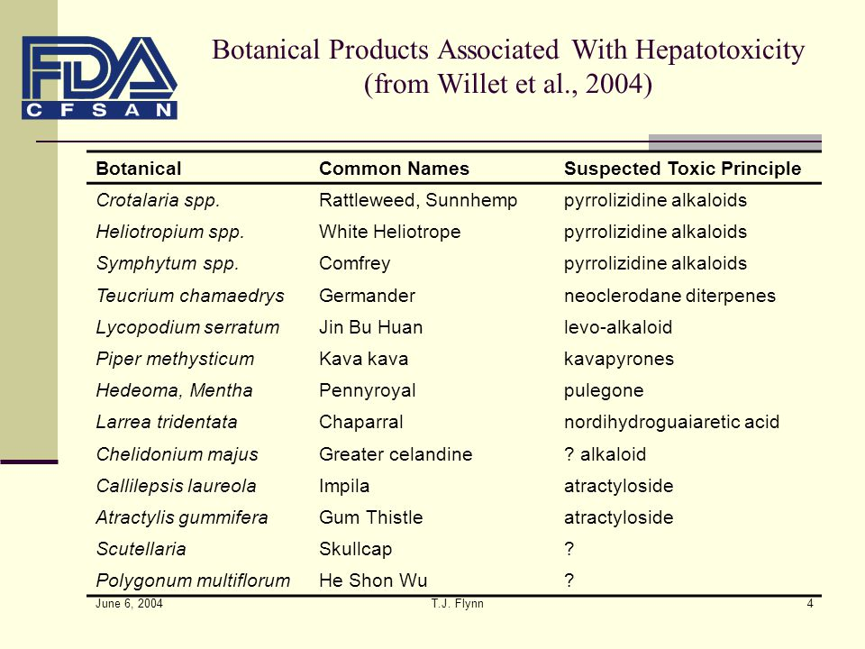 June 6, 2004 T.J. Flynn4 Botanical Products Associated With Hepatotoxicity (from Willet et al., 2004) BotanicalCommon NamesSuspected Toxic Principle C