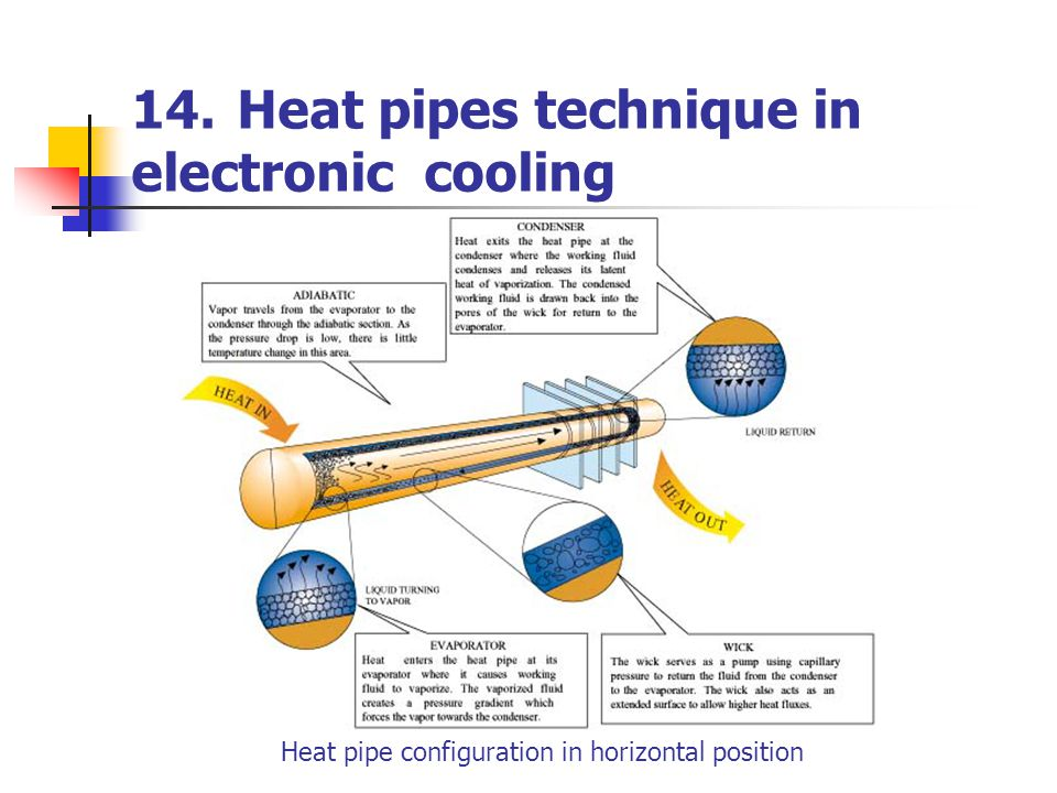 14.Heat pipes technique in electronic cooling Heat pipe configuration in horizontal position