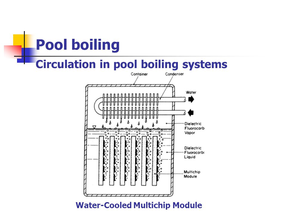 Circulation in pool boiling systems Pool boiling Water-Cooled Multichip Module