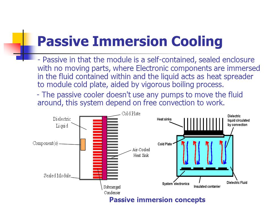 Passive Immersion Cooling - Passive in that the module is a self-contained, sealed enclosure with no moving parts, where Electronic components are imm