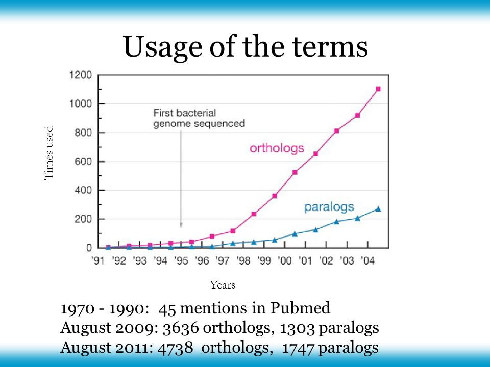 Usage of the terms 1970 - 1990: 45 mentions in Pubmed August 2009: 3636 orthologs, 1303 paralogs August 2011: 4738 orthologs, 1747 paralogs Times used Years