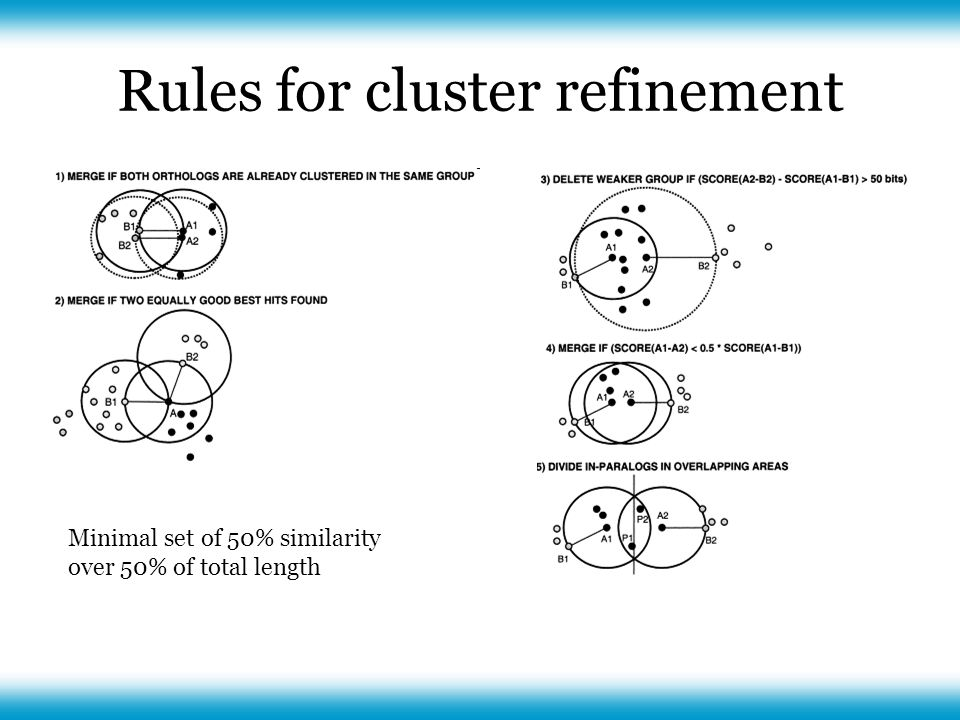 Rules for cluster refinement Minimal set of 50% similarity over 50% of total length