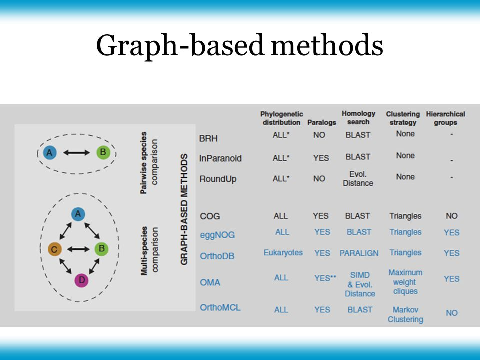 Graph-based methods