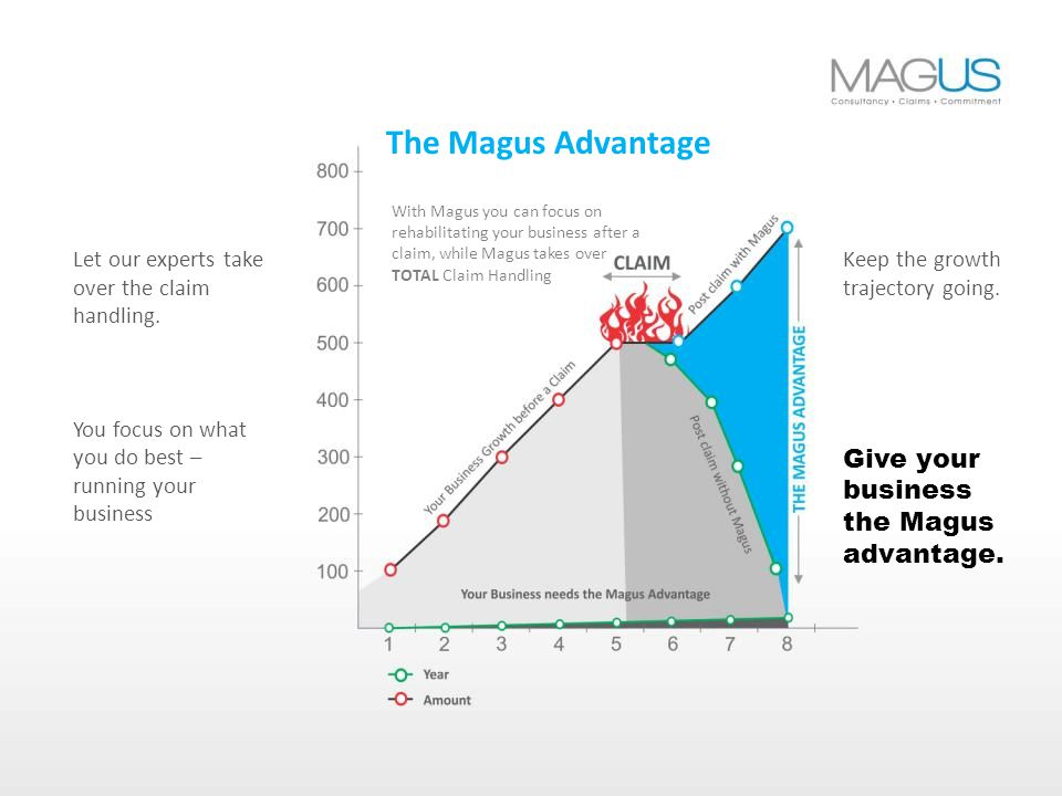 With Magus you can focus on rehabilitating your business after a claim, while Magus takes over TOTAL Claim Handling The Magus Advantage Let our experts take over the claim handling.