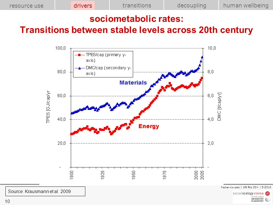 10 transitions resource use drivershuman wellbeing decoupling Fischer-Kowalski | UN Rio 20+ | 5-2010 sociometabolic rates: Transitions between stable