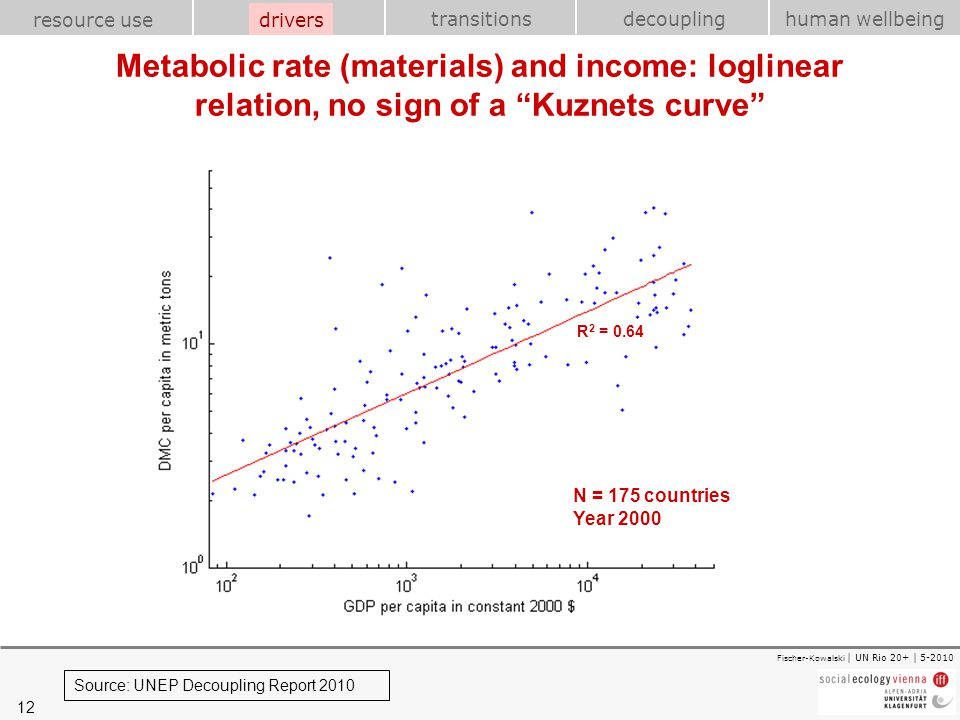 12 transitions resource use drivershuman wellbeing decoupling Fischer-Kowalski | UN Rio 20+ | 5-2010 Metabolic rate (materials) and income: loglinear
