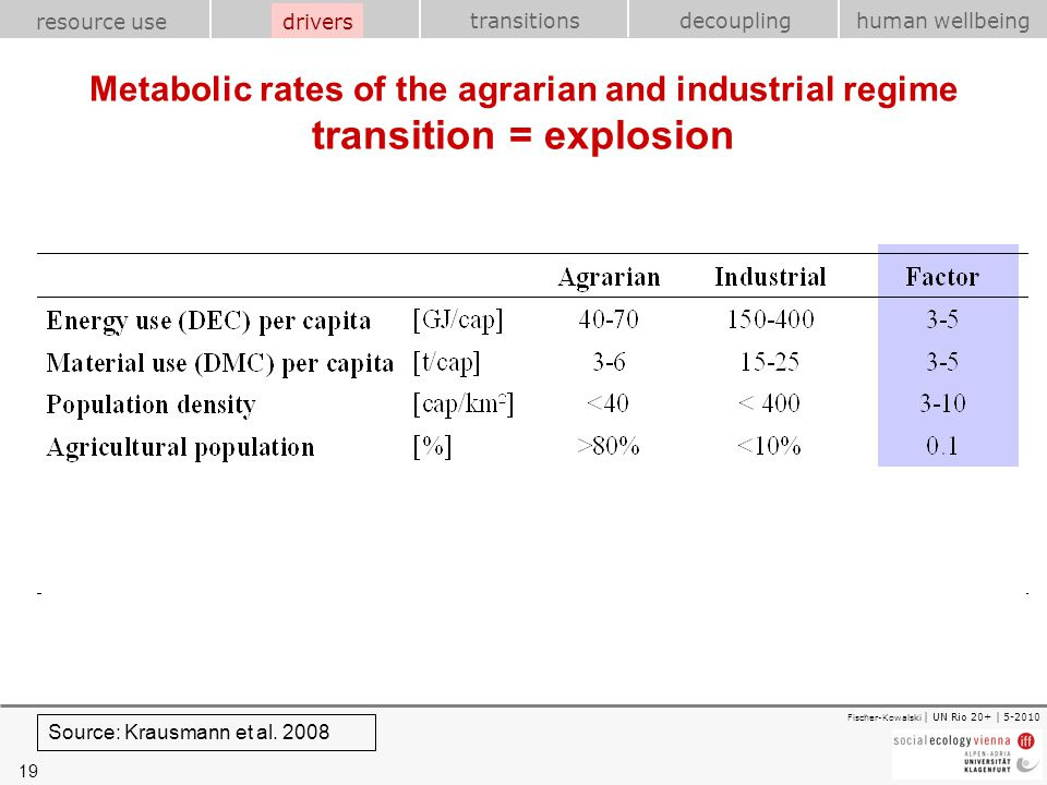 19 transitions resource use drivershuman wellbeing decoupling Fischer-Kowalski | UN Rio 20+ | 5-2010 Metabolic rates of the agrarian and industrial re