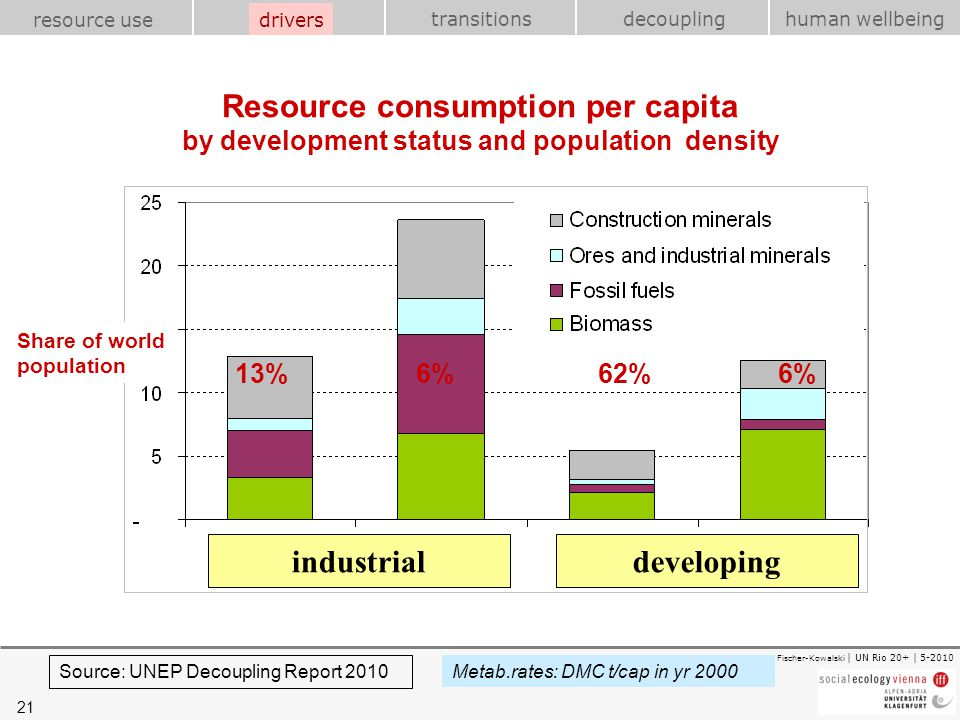 21 transitions resource use drivershuman wellbeing decoupling Fischer-Kowalski | UN Rio 20+ | 5-2010 Resource consumption per capita by development st