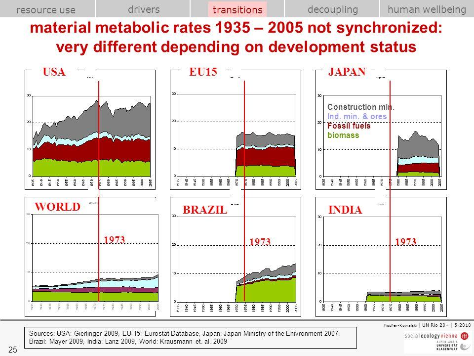 25 transitions resource use drivershuman wellbeing decoupling Fischer-Kowalski | UN Rio 20+ | 5-2010 Sources: USA: Gierlinger 2009, EU-15: Eurostat Da