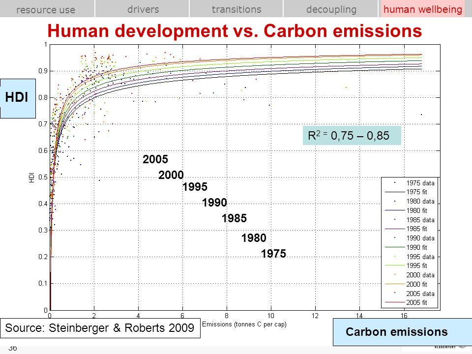 36 transitions resource use drivershuman wellbeing decoupling Fischer-Kowalski | UN Rio 20+ | 5-2010 Human development vs. Carbon emissions Source: St