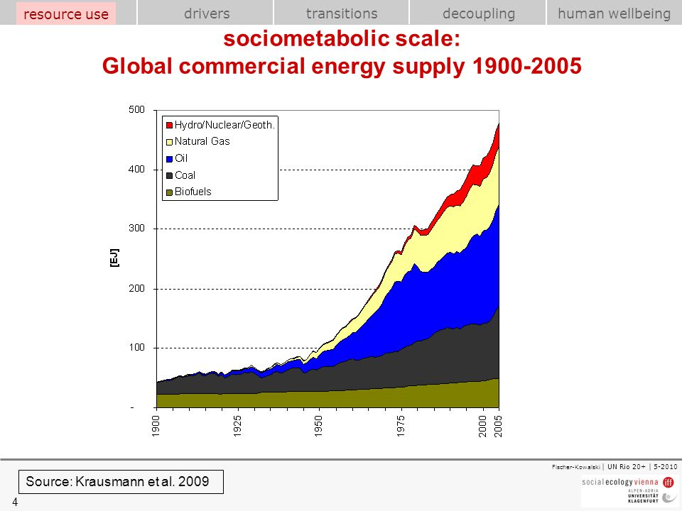 4 transitions resource use drivershuman wellbeing decoupling Fischer-Kowalski | UN Rio 20+ | 5-2010 sociometabolic scale: Global commercial energy sup