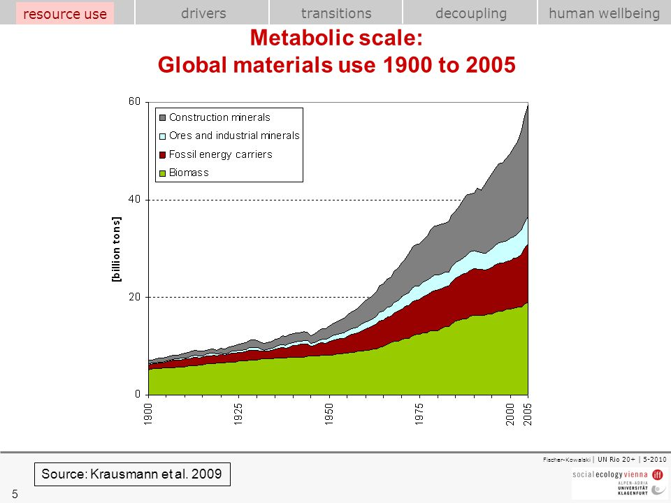 5 transitions resource use drivershuman wellbeing decoupling Fischer-Kowalski | UN Rio 20+ | 5-2010 Metabolic scale: Global materials use 1900 to 2005