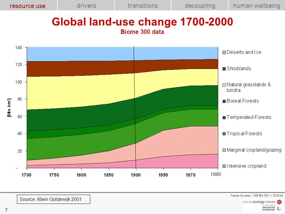 7 transitions resource use drivershuman wellbeing decoupling Fischer-Kowalski | UN Rio 20+ | 5-2010 Global land-use change 1700-2000 Biome 300 data So