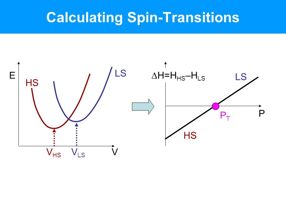 Calculating Spin-Transitions HS LS V E V HS V LS P  H=H HS –H LS HS LS PTPT