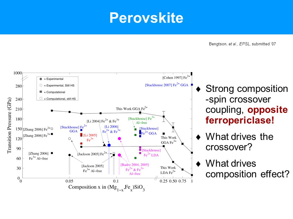 Perovskite Bengtson, et al., EPSL, submitted '07  Strong composition -spin crossover coupling, opposite ferropericlase!  What drives the crossover?