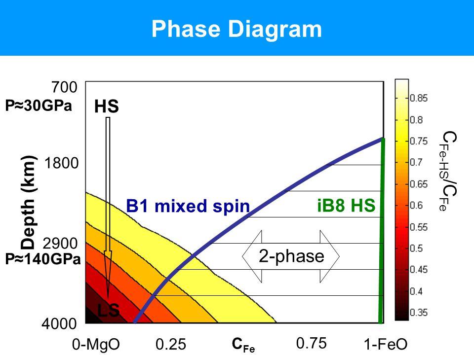 Phase Diagram C Fe-HS /C Fe 700 4000 Depth (km) C Fe 0-MgO1-FeO 2-phase iB8 HS B1 mixed spin HS LS 1800 2900 0.25 0.75 P≈140GPa P≈30GPa