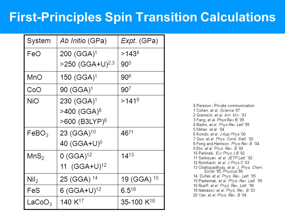 First-Principles Spin Transition Calculations 0 Persson - Private communication 1 Cohen, et al. Science '97 2 Gramsch, et al. Am. Min. '03 3 Fang, et