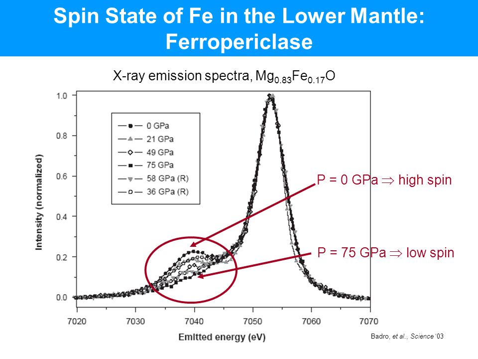 Spin State of Fe in the Lower Mantle: Ferropericlase X-ray emission spectra, Mg 0.83 Fe 0.17 O P = 0 GPa  high spin P = 75 GPa  low spin Badro, et a