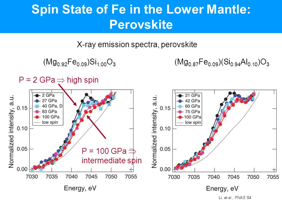 Spin State of Fe in the Lower Mantle: Perovskite X-ray emission spectra, perovskite (Mg 0.87 Fe 0.09 )(Si 0.94 Al 0.10 )O 3 (Mg 0.92 Fe 0.09 )Si 1.00
