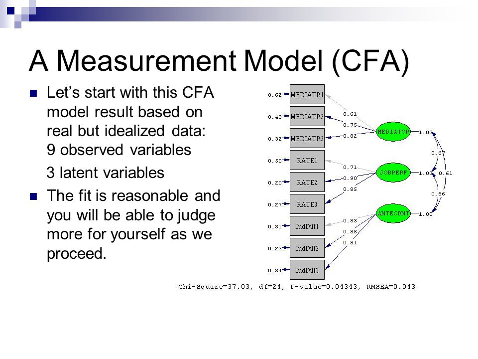 A Measurement Model (CFA) Let's start with this CFA model result based on real but idealized data: 9 observed variables 3 latent variables The fit is reasonable and you will be able to judge more for yourself as we proceed.