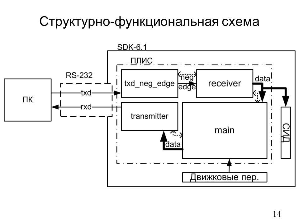 Структурно-функциональная схема 14