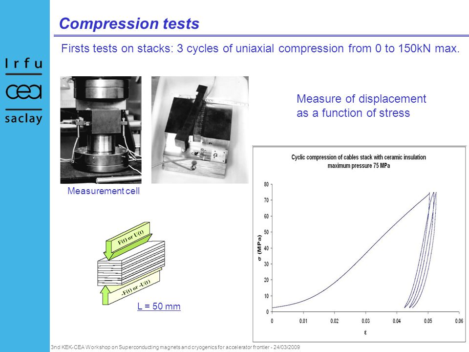 3nd KEK-CEA Workshop on Superconducting magnets and cryogenics for accelerator frontier - 24/03/2009 Compression tests Firsts tests on stacks: 3 cycles of uniaxial compression from 0 to 150kN max.