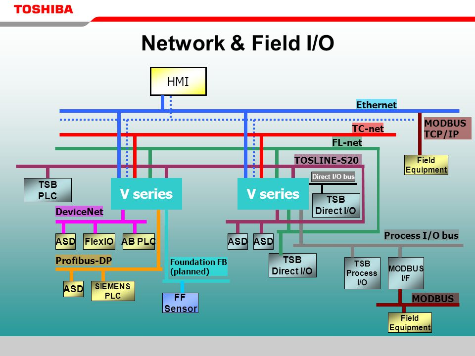 Network & Field I/O FL-net TSB Direct I/O ASD DeviceNet Profibus-DP ASD SIEMENS PLC ASDFlexIOAB PLC TSB Process I/O Process I/O bus FF Sensor Foundation FB (planned) TOSLINE-S20 TSB PLC MODBUS I/F MODBUS Field Equipment MODBUS TCP/IP Field Equipment TSB Direct I/O Direct I/O bus TC-net HMI Ethernet V series
