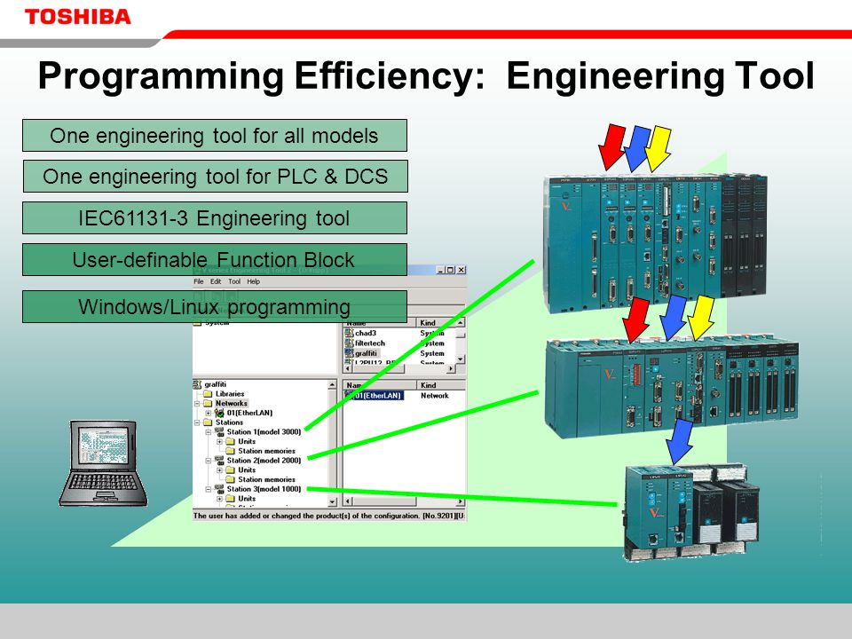 Programming Efficiency: Engineering Tool IEC61131-3 Engineering tool One engineering tool for PLC & DCS One engineering tool for all models User-definable Function Block Windows/Linux programming