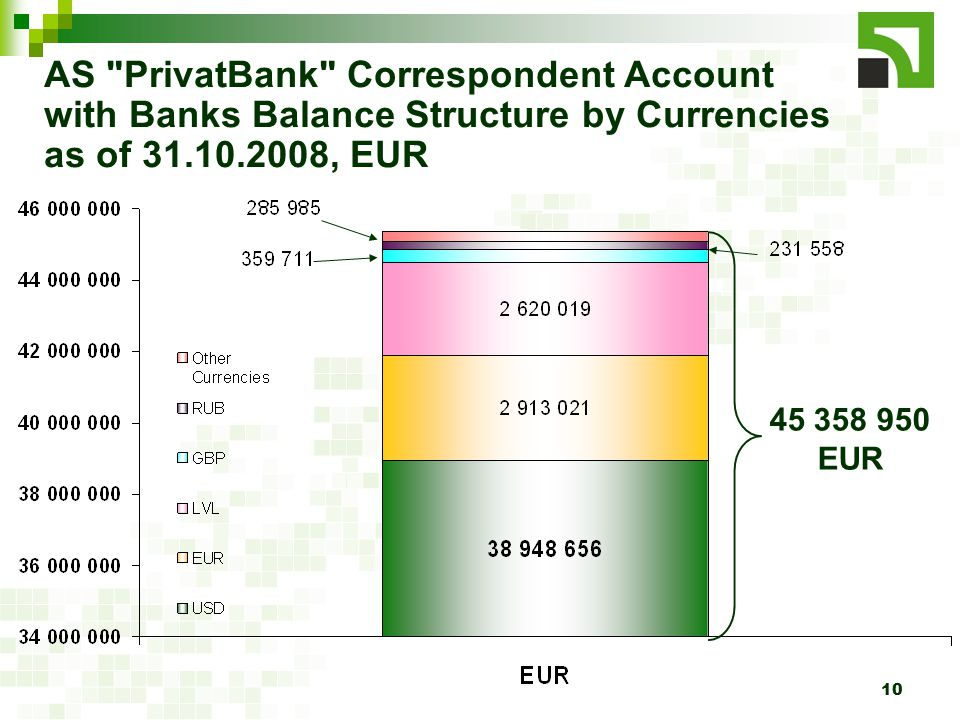 10 AS PrivatBank Correspondent Account with Banks Balance Structure by Currencies as of 31.10.2008, EUR 45 358 950 EUR