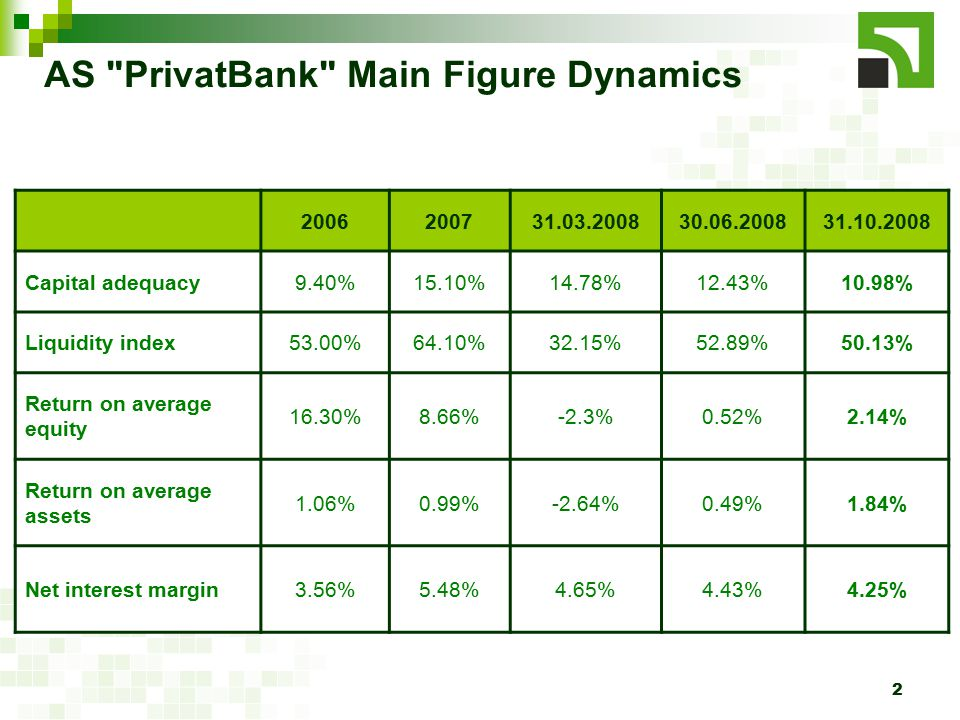 3 AS PrivatBank Rating On 21 May 2008, international rating agency Moody s Investors Service Ltd confirmed AS PrivatBank credit rating at the level of B1/NP/E+.