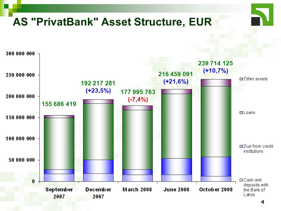5 155 686 419 192 217 281 (+23,5%) 177 995 763 (-7,4%) 216 459 091 (+21,6%) 239 714 125 (+10,7%) AS PrivatBank Liabilities Structure, EUR