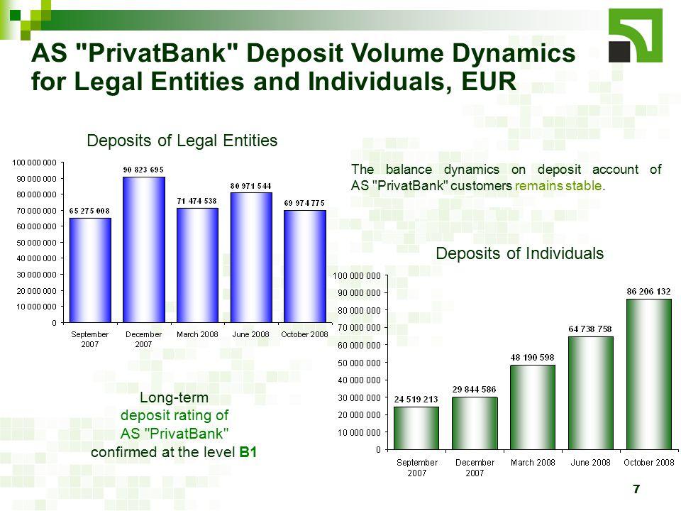 8 AS PrivatBank Liquid Asset Volume Dynamics, thnd.