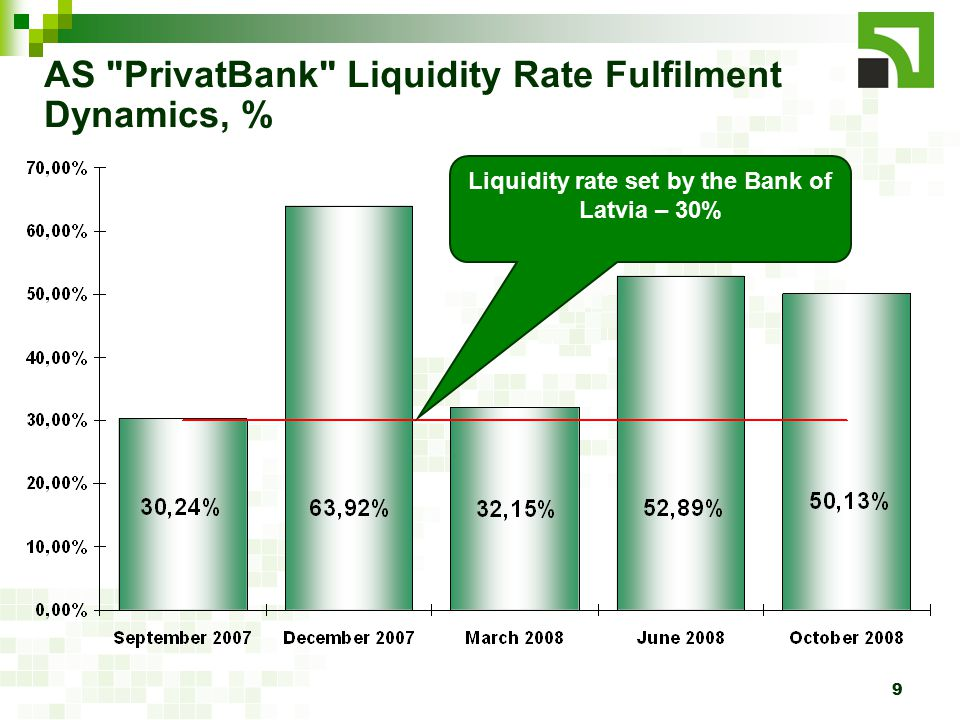 9 AS PrivatBank Liquidity Rate Fulfilment Dynamics, % Liquidity rate set by the Bank of Latvia – 30%