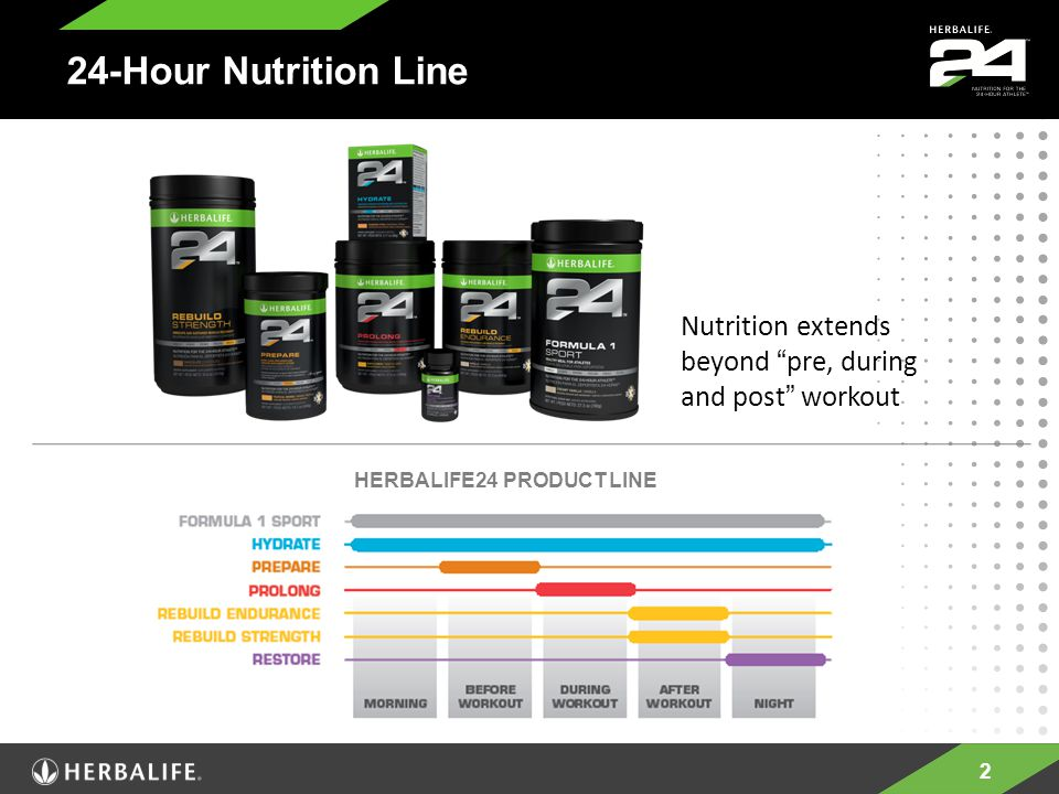 "2 Nutrition extends beyond ""pre, during and post"" workout HERBALIFE24 PRODUCT LINE 24-Hour Nutrition Line"