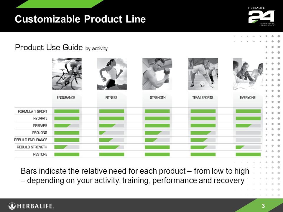 3 Customizable Product Line Bars indicate the relative need for each product – from low to high – depending on your activity, training, performance and recovery