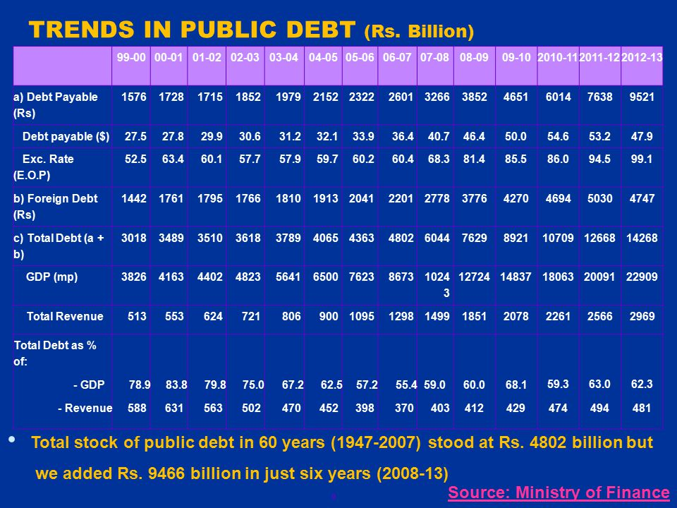 9 TRENDS IN PUBLIC DEBT (Rs. Billion) 99-0000-0101-0202-0303-0404-0505-0606-0707-0808-0909-102010-112011-122012-13 a) Debt Payable (Rs) 15761728171518