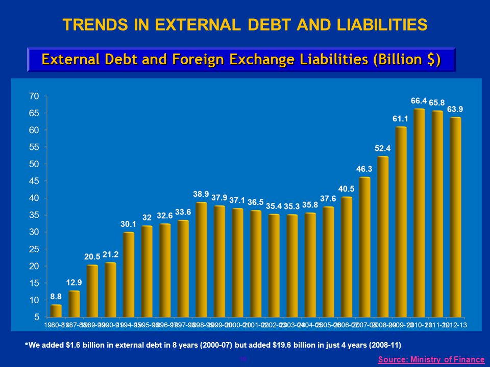 10 TRENDS IN EXTERNAL DEBT AND LIABILITIES External Debt and Foreign Exchange Liabilities (Billion $) We added $1.6 billion in external debt in 8 year