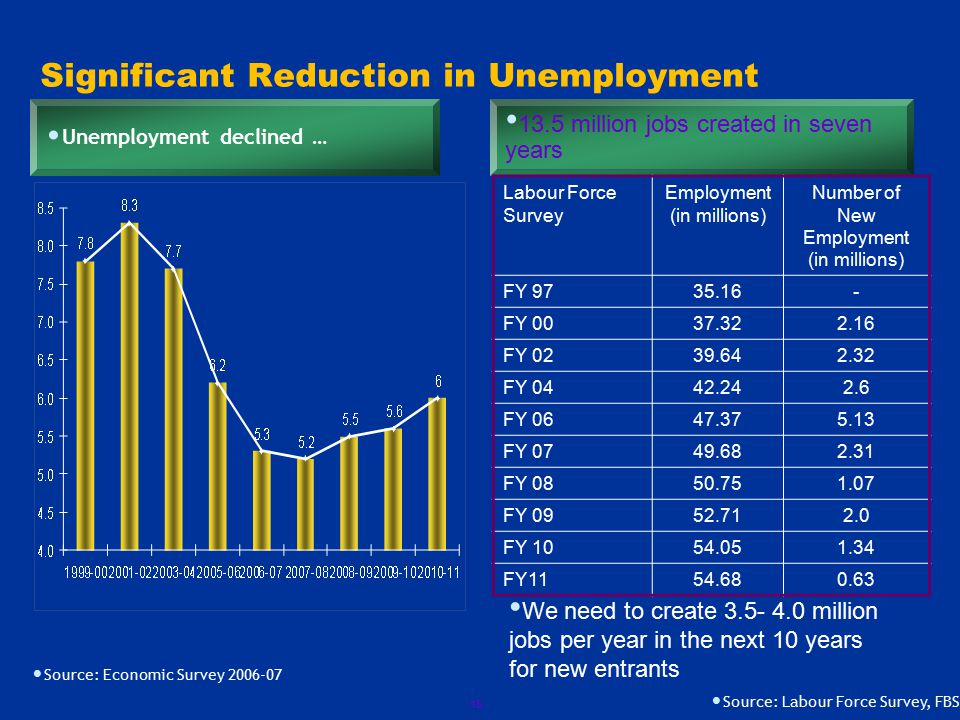 15 Significant Reduction in Unemployment Unemployment declined … 13.5 million jobs created in seven years Source: Economic Survey 2006-07 Source: Labour Force Survey, FBS Labour Force Survey Employment (in millions) Number of New Employment (in millions) FY 9735.16- FY 0037.322.16 FY 0239.642.32 FY 0442.242.6 FY 0647.375.13 FY 0749.682.31 FY 0850.751.07 FY 0952.712.0 FY 1054.051.34 FY1154.680.63 We need to create 3.5- 4.0 million jobs per year in the next 10 years for new entrants